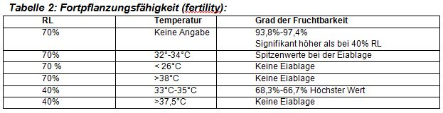 ArtikelRegulationTemperatur_etc.Tabelle2