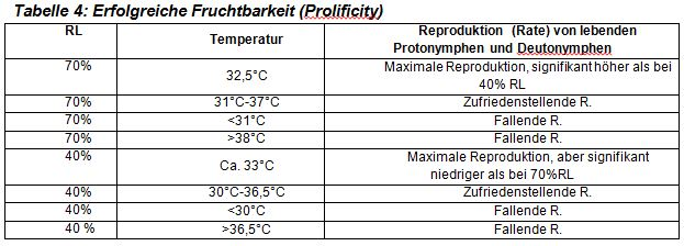 ArtikelRegulationTemperatur_etc.Tabelle4
